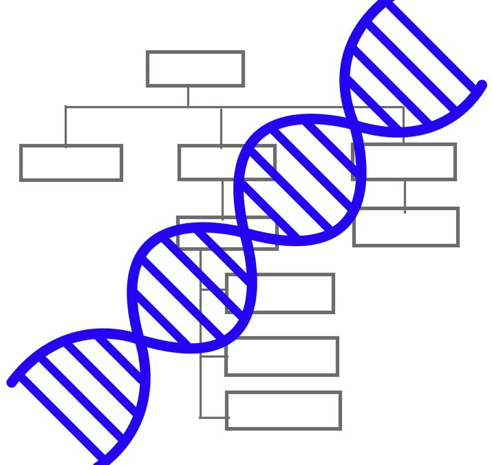 Map Your Company's Genome
